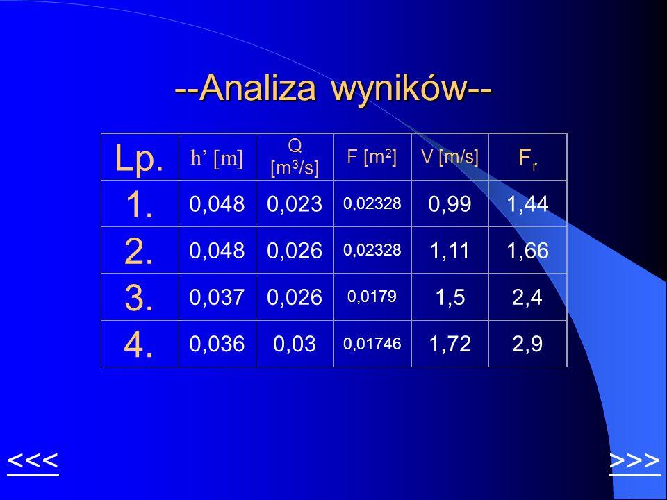 --Analiza wyników-- Lp. 1. 2. 3. 4. <<< >>> h' [m]